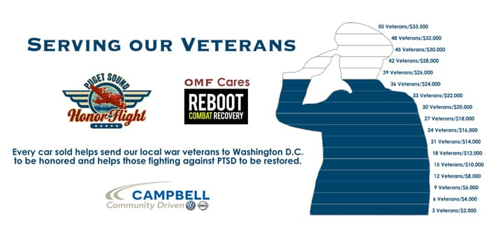 Campbell Auto Group serving our veterans 24K donated