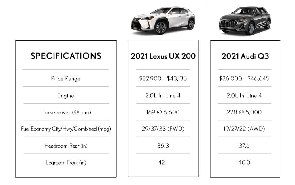 SUV Comparison Lexus Vs Audi Southfield MI