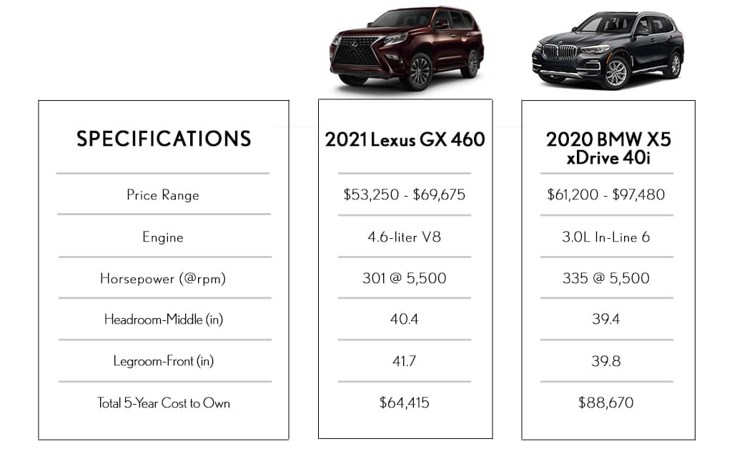 SUV Comparison Lexus Vs BMW Utica MI