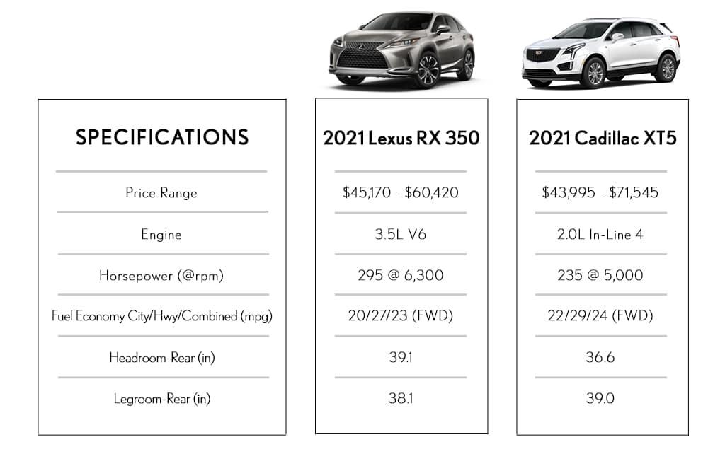 SUV Comparison Lexus Vs Cadillac Southfield MI