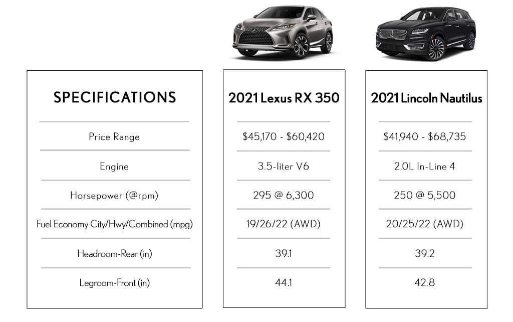 SUV Comparison Lexus Vs Lincoln Utica MI