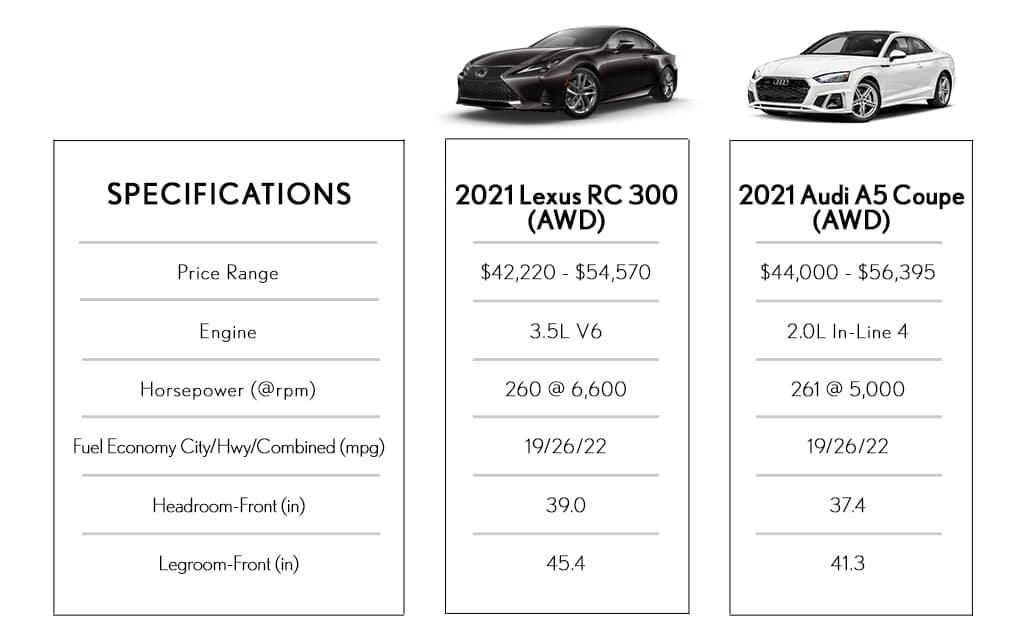 Sedan Comparison Lexus Vs Audi Southfield MI