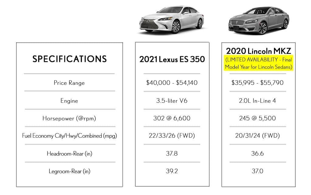 Sedan Comparison Lexus Vs Lincoln Utica MI