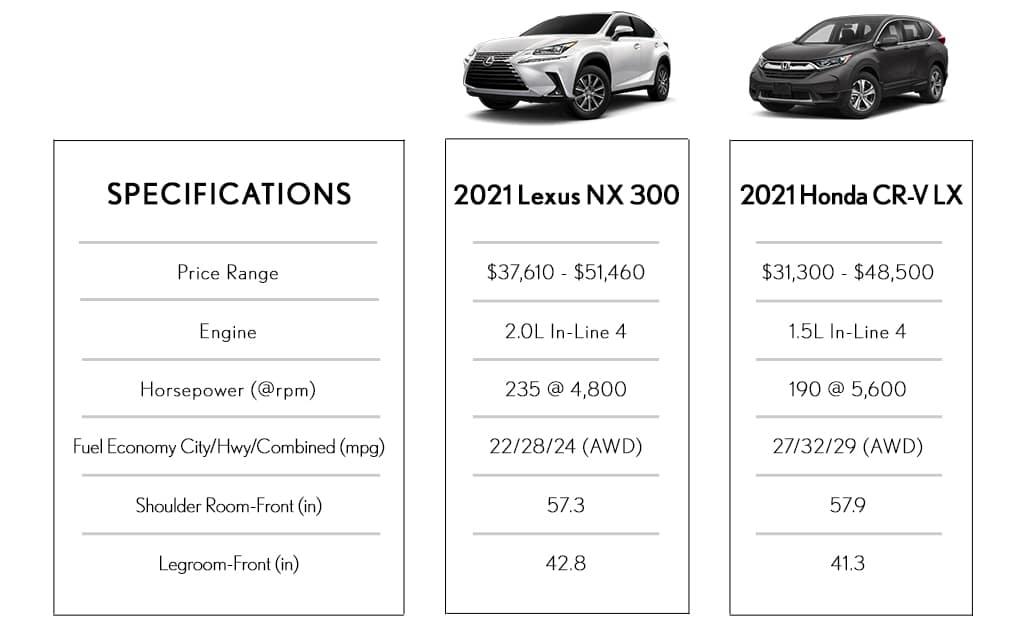 Lexus NX vs Honda CRV Utica MI