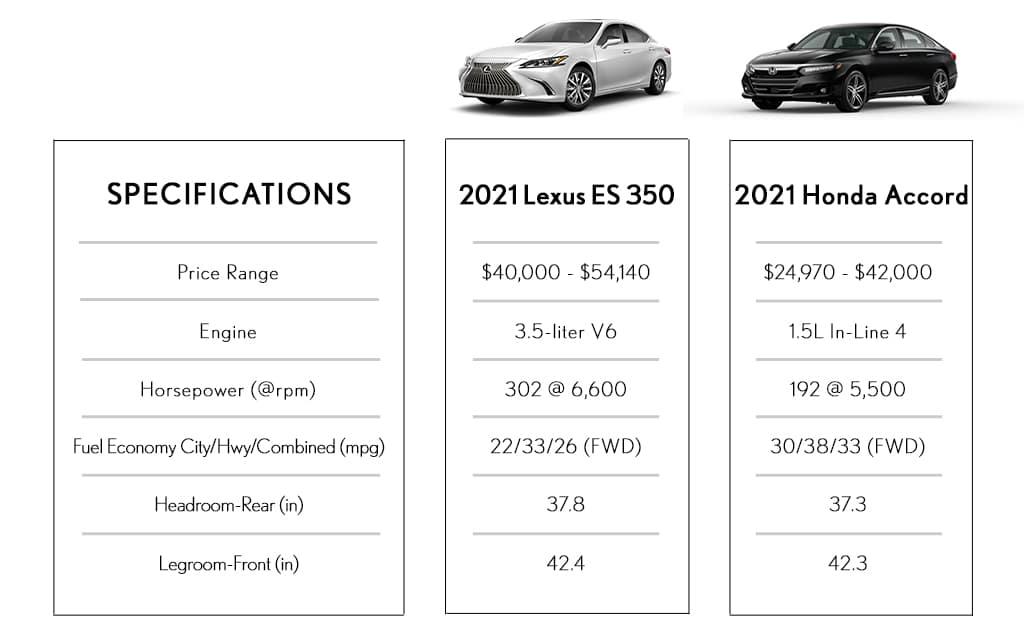 Sedan Comparison Lexus vs Honda Utica MI