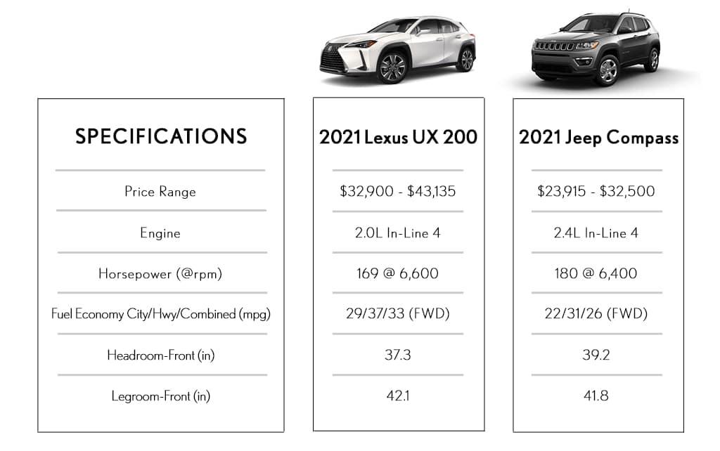 Lexus UX Vs Jeep Compass Utica MI