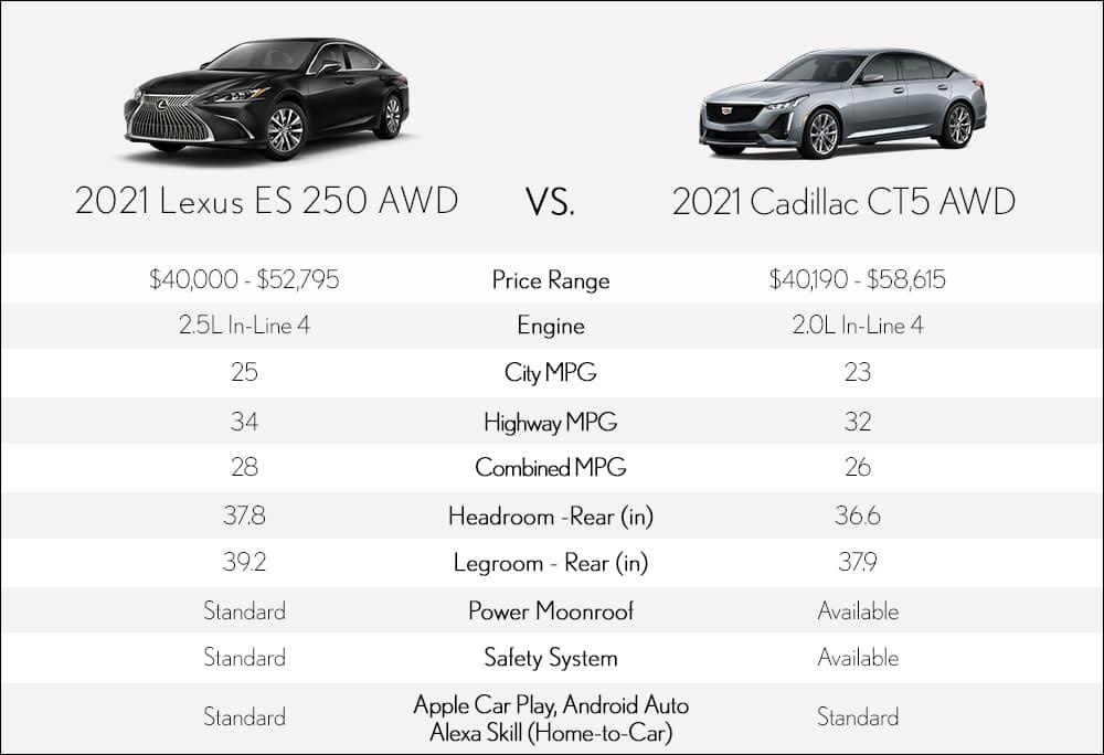 Lexus ES AWD vs Cadillac CT5 Metro Detroit