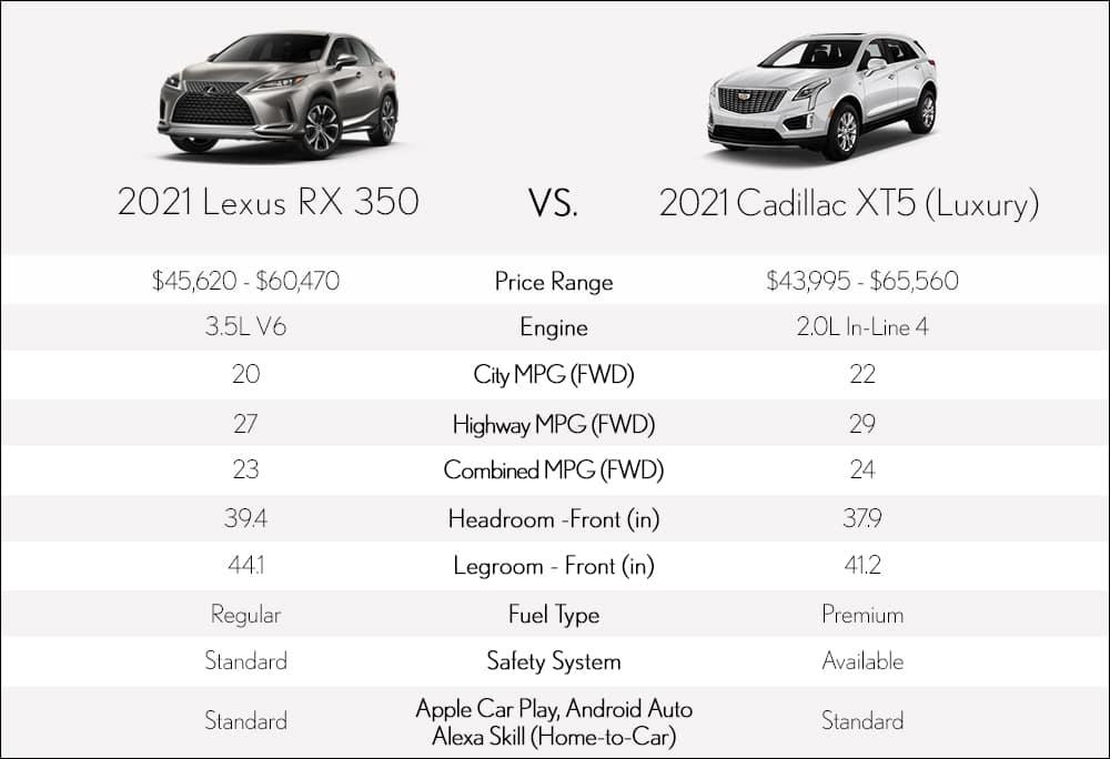 Lexus RX vs Cadillac XT5 Metro Detroit